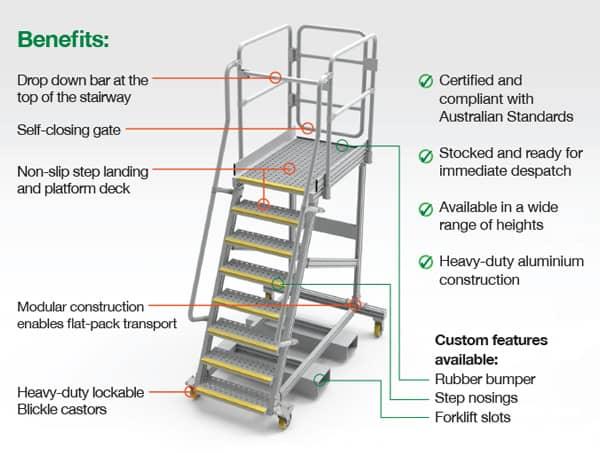 Modular Access Platforms